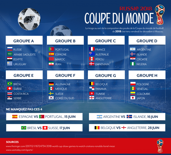 Composition des poules de la Coupe du Monde de football de 2018